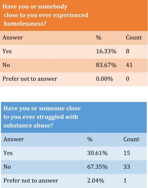 Results Questions evaluating mental health, substance abuse, and homelessness 10