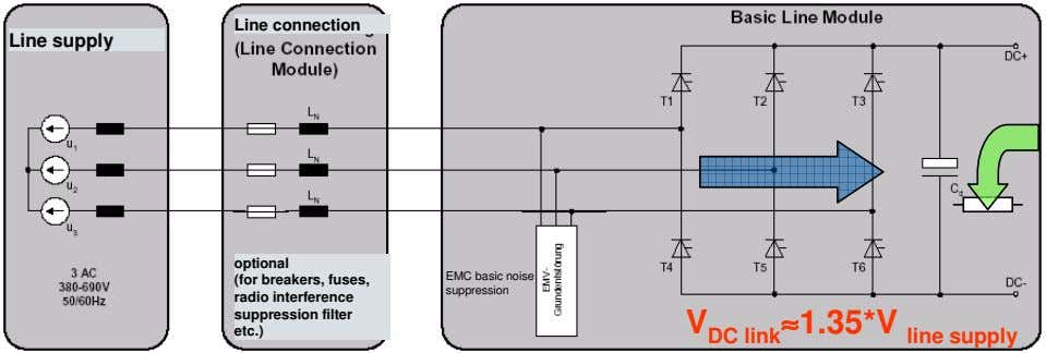 Line connection Line supply optional (for breakers, fuses, radio interference suppression filter etc.) EMC basic