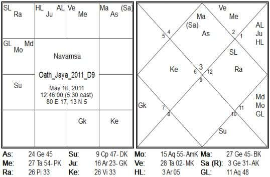 Venus, Sun & from Moon. Saturn aspecting 12 t h from Asc and Jupiter in 12