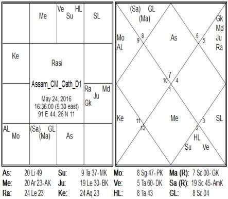 Navamsa, Ketu is in sign of Taurus, which is debilitation. Date : May 24, 2016 Time