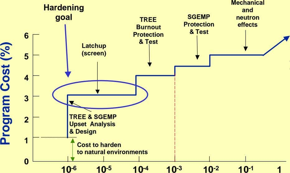 Mechanical Hardening and goal SGEMP neutron TREE Protection effects Burnout & Test 6 Protection &