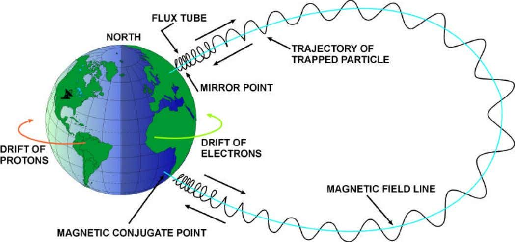 MIRRORING MIRRORING OF OF ENERGETIC ENERGETIC PARTICLES PARTICLES IN IN THE THE RADIATION RADIATION BELTS BELTS
