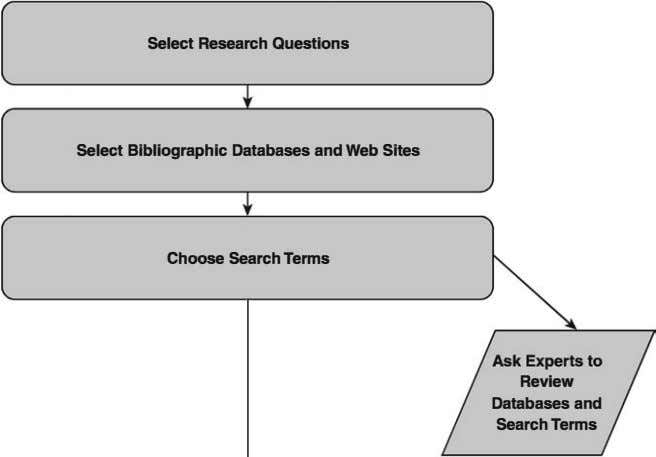 Select Research Questions Select Bibliographic Databases and Web Sites Choose Search Terms Review Databases and