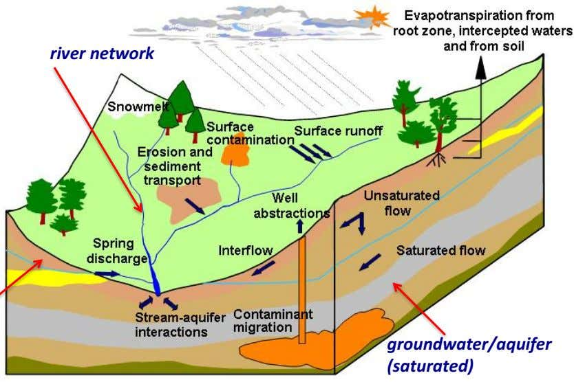 river network groundwater/aquifer (saturated)