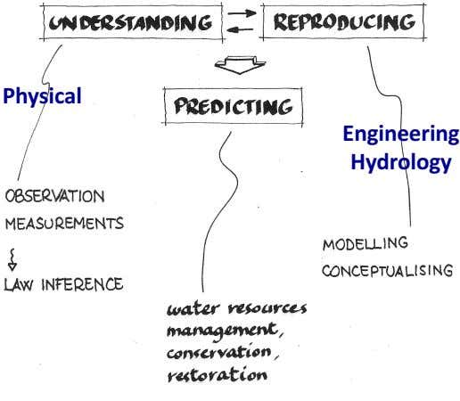 Physical Engineering Hydrology