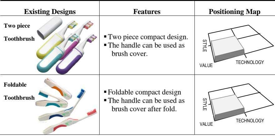 STYLE STYLE Existing Designs Features Positioning Map Two piece  Two piece compact design. Toothbrush