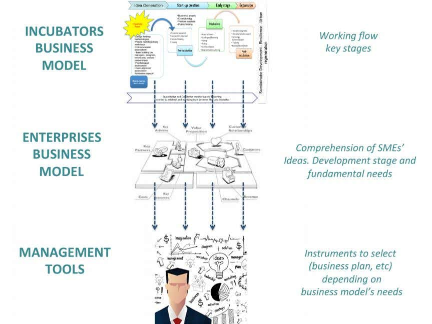 It is possible to identify 3 levels: 1st level The incubator business model is the