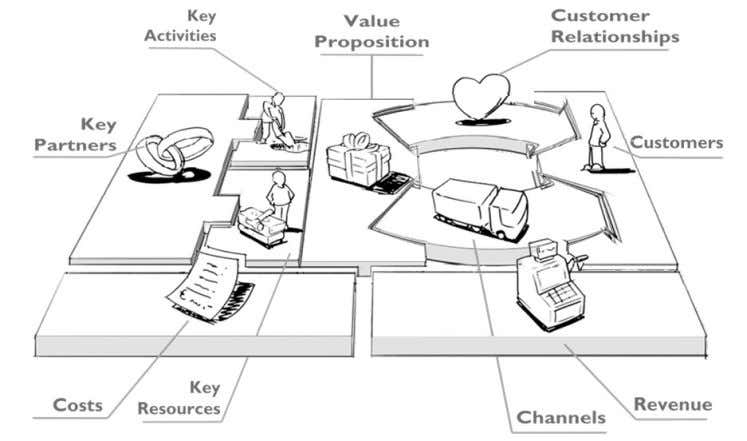 5, 6, 7 generate costs or are related to cost optimization. Alexander Osterwalder Business Model Canvas
