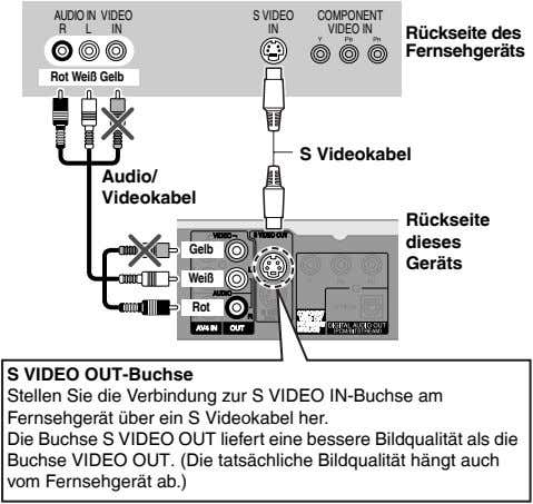 AUDIO IN VIDEO S VIDEO COMPONENT R L IN IN VIDEO IN Rückseite des Fernsehgeräts