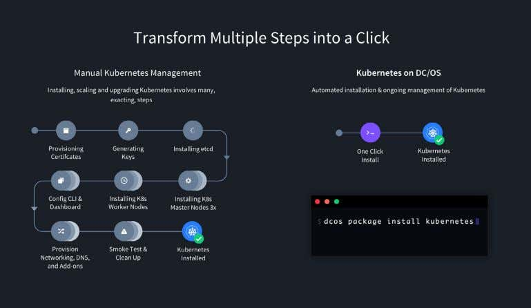Mesosphere Proven Success Mesosphere is leading the enterprise transformation toward distributed computing and hybrid