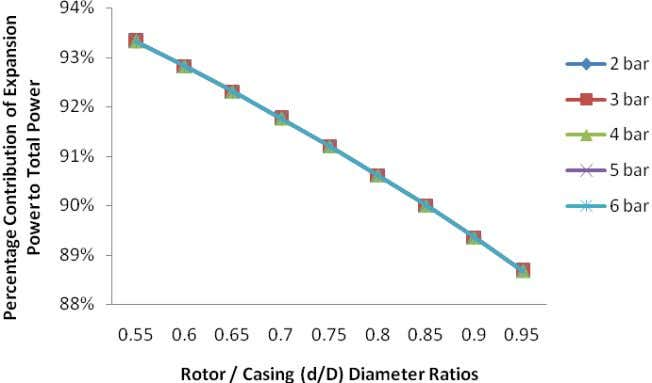 Fig. 5: Percentage contribution of expansion power vs. rotor / casing diameter (d/D) ratio, when D=