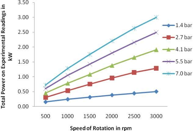 Fig. 10: Total experimental power ( W ) versus speed of rotation Figure 10 shows that
