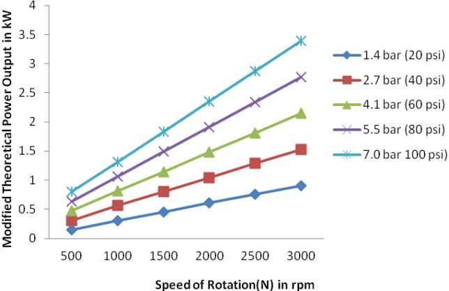 Fig. 12: Modified theretical power output ( W ) versus speed of rotation Now the performance