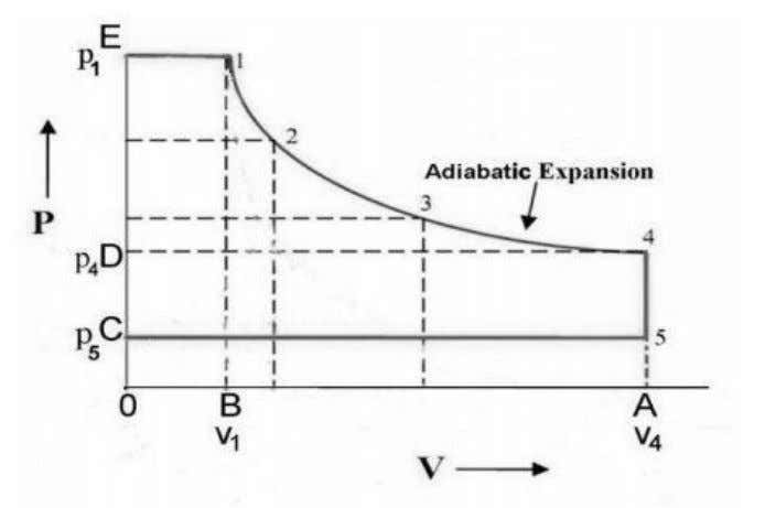 Fig. 2: Thermodynamic processes (isobaric, adiabatic and isochoric expansion) W total  n .( N /