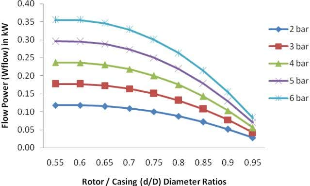 Fig. 4: Exit flow power vs. rotor / casing diameter (d/D) ratio when D= 100 mm