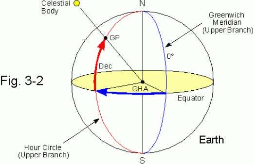 at the center of the earth). The great circle going through the poles and GP is