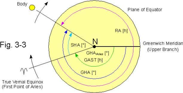 illustrates how the various hour angles are interrelated. Declinations are not affected by the rotation of