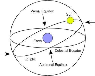Vernal Equinox Sun Earth Celestial Equator Ecliptic Autumnal Equinox