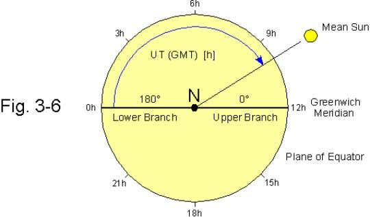 sun , expressed in hours, with respect to the lower branch of the Greenwich meridian (mean