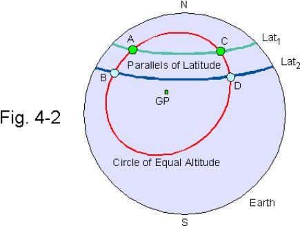 equal altitude intersects two chosen parallals of latitude. An observer being between Lat 1 and Lat