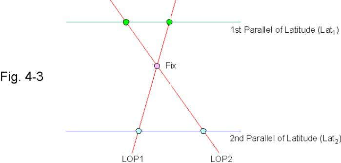 of a second body. The point where the Sumner line thus obtained, LOP2, intersects LOP1 is