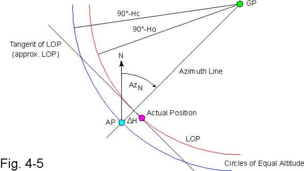 Fig. 4-5 shows a macroscopic view of the line of position, the azimuth line, and the