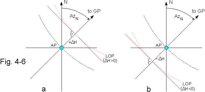 and draw a perpendicular through the point thus located. This perpendicular is our approximate line of