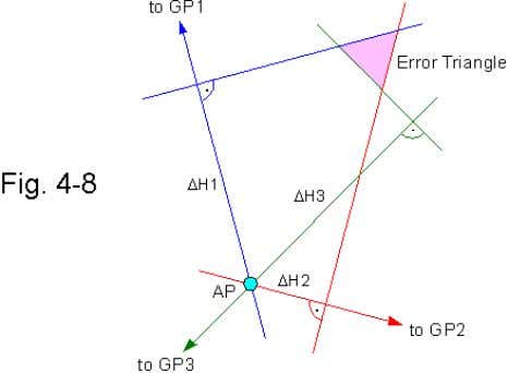 of intersection forming an error triangle ( Fig. 4-8 ). Area and shape of the triangle