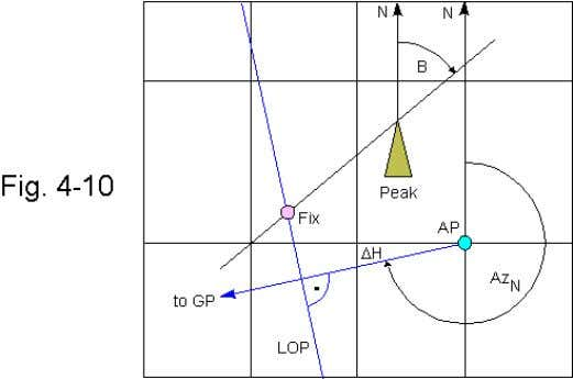 the terrestrial object (corrected for magnetic declination). Both examples demonstrate the versatility of position line