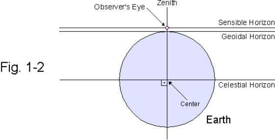 three horizontal planes relevant to celestial navigation. The celestial horizon is the horizontal plane passing