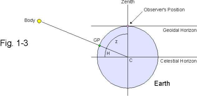 earth, C, intersects the earth's surface ( Fig. 1-3 ). A body appears in the zenith