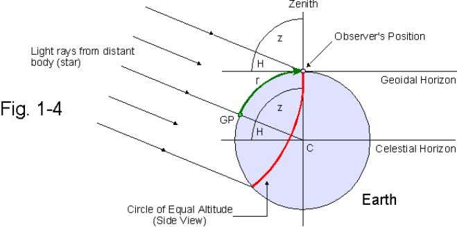 is directly proportional to the observed zenith distance, z. r [ nm ] = 60 ⋅