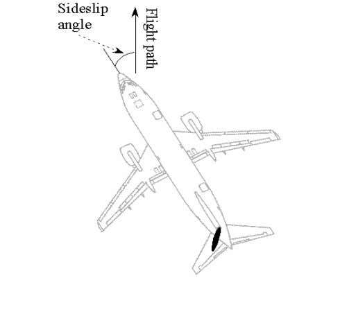 roll rate is to the left. Figure 1 Rudder Induced Sideslip It is difficult to perceive