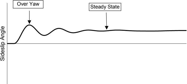 Over Yaw Steady State Sideslip Angle