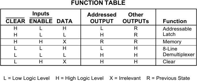 FUNCTION TABLE Inputs Addressed Other CLEAR ENABLE DATA OUTPUT OUTPUTs Function H LH L R