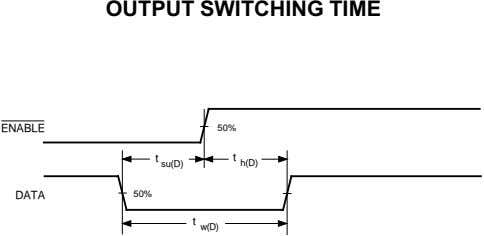 OUTPUT SWITCHING TIME ENABLE 50% t su(D) t h(D) DATA 50% t w(D)