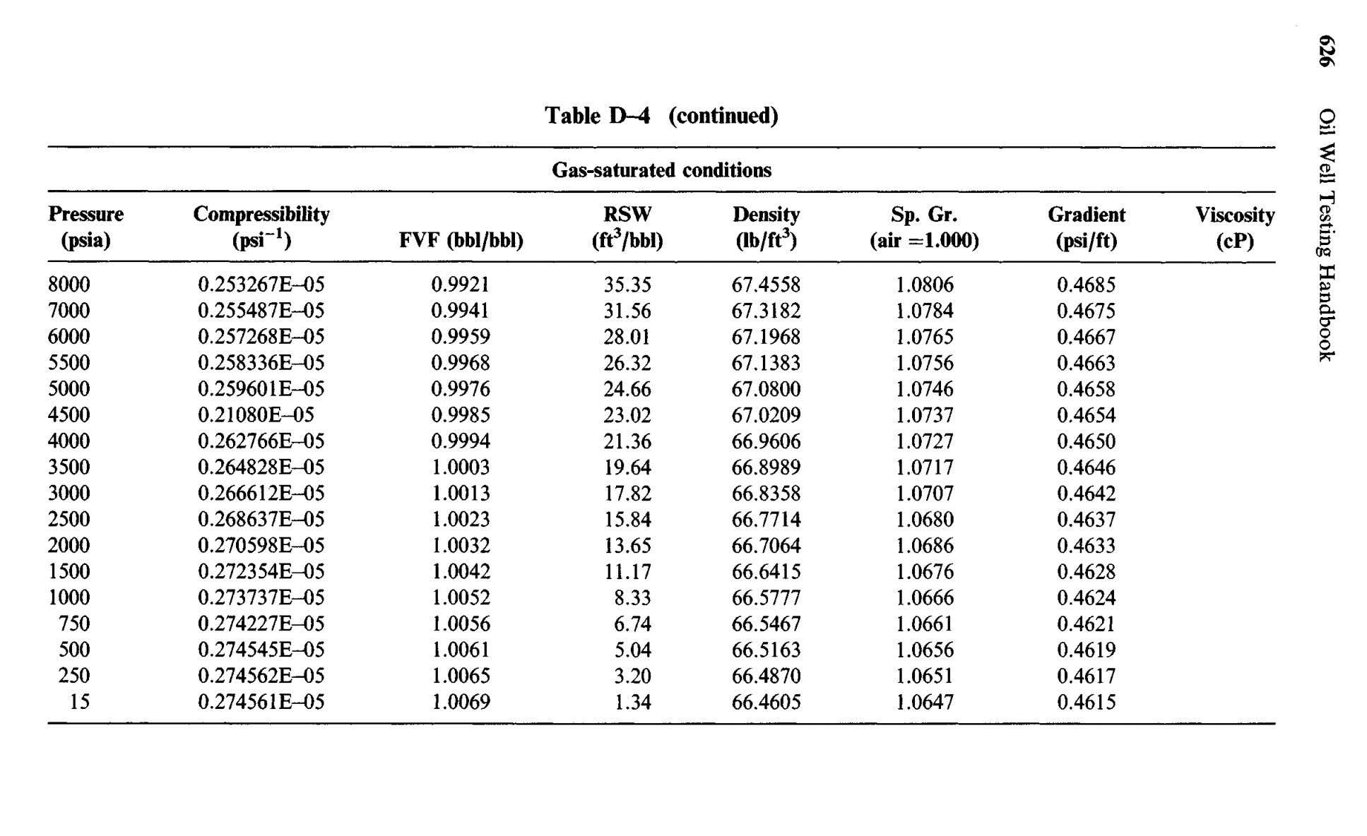 Table D-4 (continued) Gas-saturated conditions Pressure Compressibility RSW FVF (bbl/bbl) Density (lb/ft 3 ) Sp.