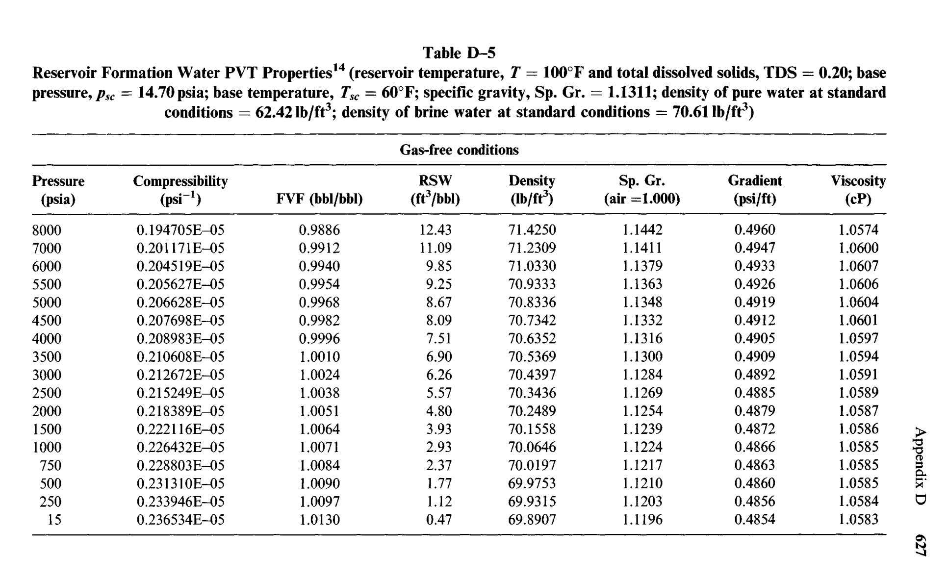 Table D-5 Reservoir Formation Water PVT Properties 14 (reservoir temperature, T = 100 0 F