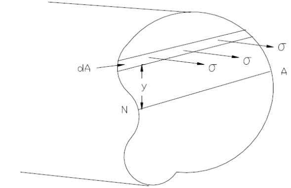shows a section through a beam subjected to a moment M Consider a small strip element