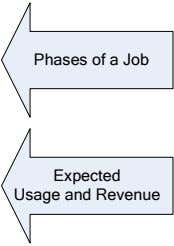 Phases of a Job Expected Usage and Revenue