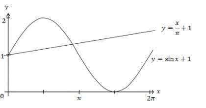 (Trigonometric Function) GRAPH ANSWERS 2) 3 ) 4 ) 5 ) 6 ) b) b) b)