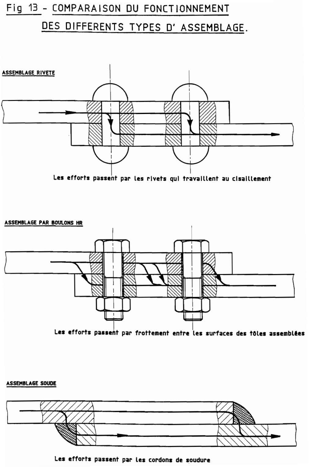 Fig 13 - COMPARA 1SON DU FONCT IONNEMENT DES DIFFERENTS TYPES D'ASSEMBLAGE. ASSEMBLAGE RIVETE Les