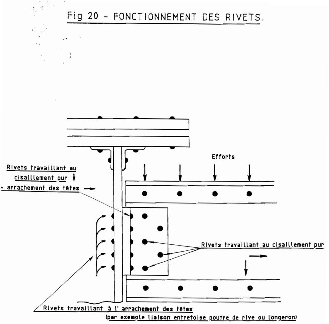 ", l"" Fig 20 - FONCTIONNEMENT DES RIVETS. Efforts Rivets travaillant au + cisaIllement Rur"