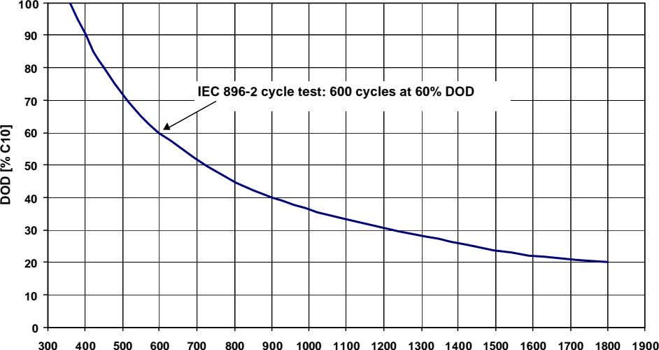 100 90 80 IEC 896-2 cycle test: 600 cycles at 60% DOD 70 60 50