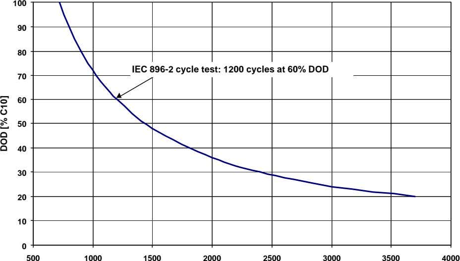 100 90 80 IEC 896-2 cycle test: 1200 cycles at 60% DOD 70 60 50