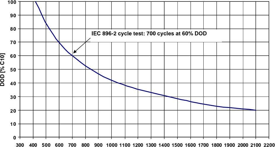 100 90 80 IEC 896-2 cycle test: 700 cycles at 60% DOD 70 60 50