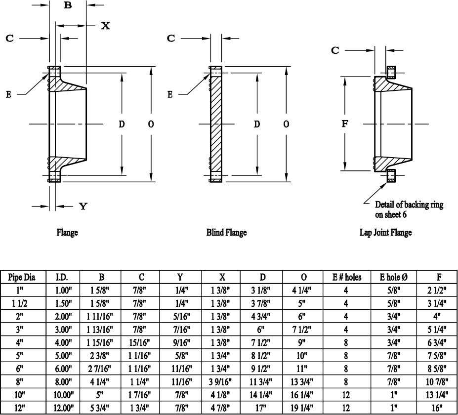 REINFORCED PLASTIC SYSTEMS INC BELLED FLANGES Belled Adhesive Joint May/02 Page 3