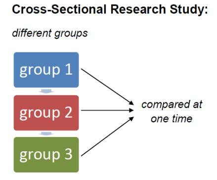 group through all waves (see Figure 3 and Figure 4). Figure 3 The conceptual framework of