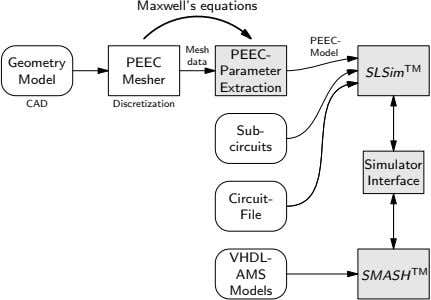 Maxwell's equations PEEC- Mesh PEEC- Model Geometry PEEC data Parameter SLSim TM Model Mesher Extraction