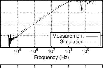 Measurement Simulation 10 5 10 6 10 7 10 8 10 9 Frequency (Hz)